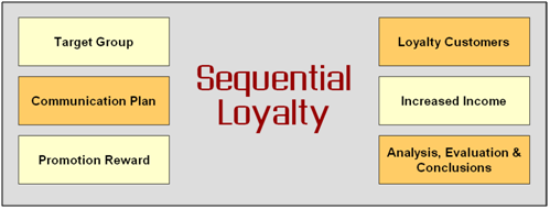 sequentialsoft Loyalty